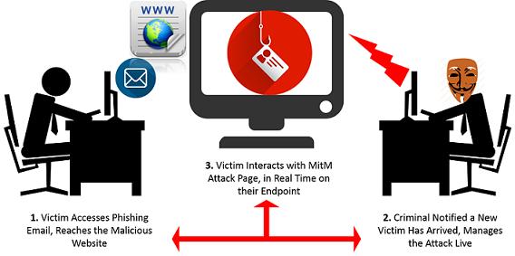 1-an-interactive-phishing-conversation